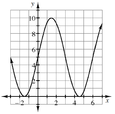 Periodic curve, x axis scaled from negative 2 to 6, with 3 visible turning points at (negative 1.5, comma 0), (1.5, comma 10),  & (4.5, comma 0), passing through the point (0, comma 5).