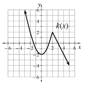 Continuous, Piecewise labeled, k of x, with 2 pieces. Left: upward parabola, vertex at the point (0, comma negative 2), passing through the point (negative 2, comma 2), & stopping at the point (2, comma 2). Right: Ray, starting at the point (2, comma 2), passing through the point (5, comma negative 4).