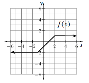 Continuous piecewise labeled, f of x, with 3 linear pieces: starting from left, running horizontal to the point (negative 1, comma negative 2), rising to the point (2, comma 1), then horizontal, continuing to the right.