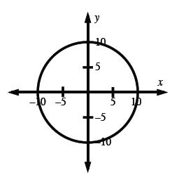 Circle, center at the origin, radius 10,