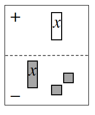 A 2 region Expression Mat. The positive region has one negative, x-tile. The negative region has one positive, x-tile and 2 positive unit tiles.