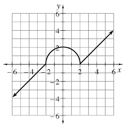 Piecewise graph, 3 sections: left section, ray starting at the point (negative 2, comma 0), going left & down, passing through the point (negative 5, comma negative 3). Middle section, semi circle, from the point (negative 2, comma 0), passing through (0, comma 2), to the point (2, comma 0). Right section: ray from the point (2, comma 0), going right & up, passing through the point (5, comma 3).