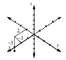 3 dimensional coordinate system, with point located by going 2 units along the x axis, 1 unit back in the y direction, then 3 units vertically down in the z direction.