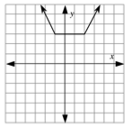 Continuous Piecewise, 3 linear pieces, coming from upper left, turning right at the point (negative 1, comma 3), turning up at the point (2, comma 3), continuing up & right.