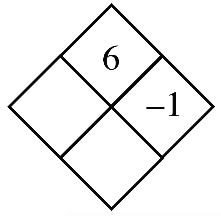 Diamond Problem. Left blank, Right negative 1,  Top 6,  Bottom blank