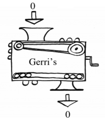 Function machine, input 0, rule labeled, Gerri's, output, 0.