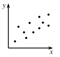 A first quadrant scatterplot where the points are scattered, and generally, the points with lower, X values, have lower, Y values, and the points with higher, X values, have higher, Y values.