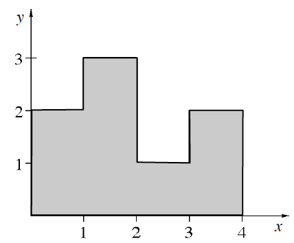 First quadrant with enclosed shaded polygon, starting at the origin, up 2, right 1, up 1, right 1, down 2, right 1, up 1, right 1, down 2, left 4, back to the origin to enclose the figure.