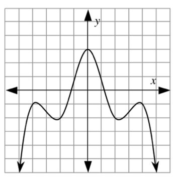 Continuous curve, coming from lower left, turning at the following with no cusps, (negative 4, comma negative 1), (negative 2, comma negative 2), (0, comma 3), (2, comma negative 2), (4, comma negative 1), continuing down & right.