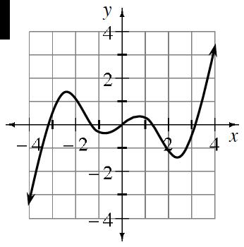 graph (b)