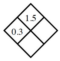 Diamond Problem. Left 0.3, Right blank, Top 1.5,  Bottom blank