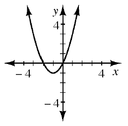 An upward parabola with the vertex at (negative 1, comma negative 1) and going through the points (negative 2, comma 0), (0, comma 0), and (1, comma 2).