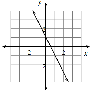 A 4 quadrant coordinate graph with a line going through the points (negative 1, comma 3) and (1, negative comma 1).