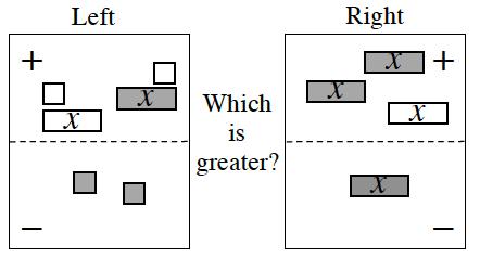 4 region expression comparison mat with tiles as follows: left positive, 1 positive x, 1 negative x, & 2 negative units, left negative, 2 negative units. Positive right, 2 positive x's, 1 negative x, Negative right, 1 positive x.