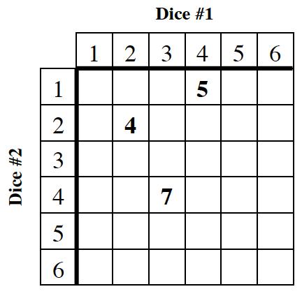 Dice chart