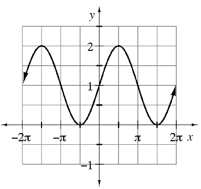 Repeating wave curve, first visible high & low points: (negative 3 pi halves, comma 2) & (negative pi halves, comma 0), continuing in that pattern, just past 2 pi.