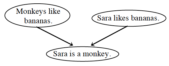 Flow Chart Proof with a total of 3 bubbles. Bubbles 1 and 2 each have an arrow pointing to the third bubble. The bubbles are labeled as follows: Bubble 1, Monkeys like bananas. Bubble 2, Sara likes bananas. Bubble 3, Sara is a monkey.