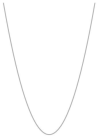 A parabola.