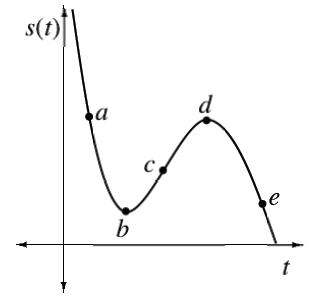 First quadrant, continuous curve coming from upper left, passing through highlighted point labeled, a, turning up at highlighted point labeled b, changing from concave up to concave down at highlighted point c, turning down at highlighted point d, passing through highlighted point e, stopping at the x axis.
