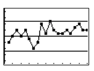 Line graph, with 5 horizontal lines, creating 4 spaces. Points are connected from left to right in these spaces as follows: 2, 2, 3, 2, 3, 2, 2, 2, 3, 3, 3, 3, 3, 3, 3, 3, 3, 3, 3, 3. Note: within each space, there is variability in the points' heights.
