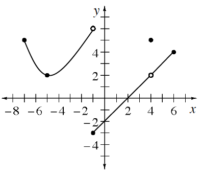 Piecewise, left curve starts at closed point (negative 7, comma 6), turning at highlighted point (negative 5, comma 2), ending at open point (negative 1, comma 6), right segment, starting at closed point (negative 1, comma negative 3), passing through open point (4, comma 2), ending at closed point (6, comma 4), & discrete point at (4, comma 5).
