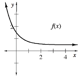Decreasing curve, labeled, f of x, coming from upper left, concave up, passing through y axis, between 1 & 2, continuing right above the x axis.