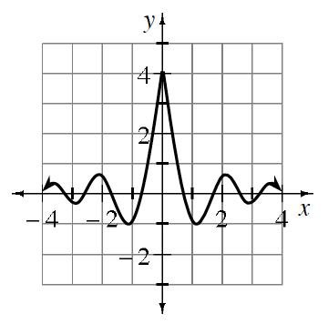 graph (a)