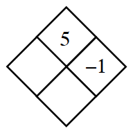 Diamond Problem. Left blank, Right negative 1, Top 5,  Bottom blank