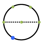 Circle with dashed, horizontal diameter, 5 green points located as follows: on left & right ends of diameter, at center of circle, & 2 points equally spaced, on top half. Blue point on the lower left quarter of the circle.