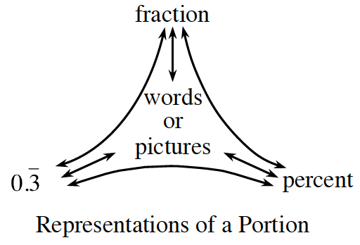 Representations of a Portion: Top: fraction. Left: repeating decimal 0.3. Right: percent. Middle: words or pictures.