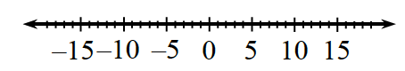 A number line labeled from negative 15 to 15.