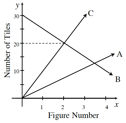 A first quadrant graph, x axis labeled, Figure Number, scaled in ones, from 0 to 4. Y axis labeled, Number of Tiles, scaled in fives, from 0 to 30. 3 lines as follows: Line A: starts at the origin and rises slowly. Line B: starts at the point, (0, comma 30), and goes through the point, (2, comma 20). Line C, starts at the origin, and rises quickly, going through the point, ( 2, comma 20).