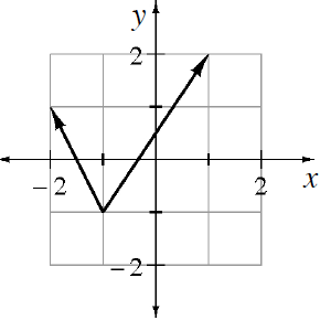 A 4 quadrant coordinate plane with  2 rays, each starting at the point (negative 1, comma negative 1). The left ray goes up and left through the point (negative 2, comma 1). The right ray goes up and right through the point (1 comma 2).