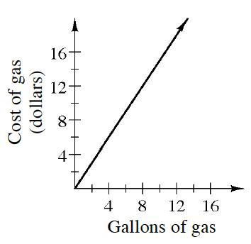 1-18 This graph is in the first quadrant.  The x-axis displays Gallons of gas.  The y-axis displays the Cost of gas in dollars. The graph is a straight line starting at (0,0) going upward and passing through (8,12).