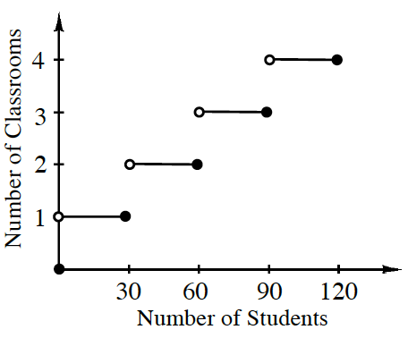 First quadrant graph, x axis labeled, number of students, y axis labeled, number of classrooms. Graph is steps, with widths of 30, on each whole number on y axis, open circle on left side of step, and closed circle on right side of step.