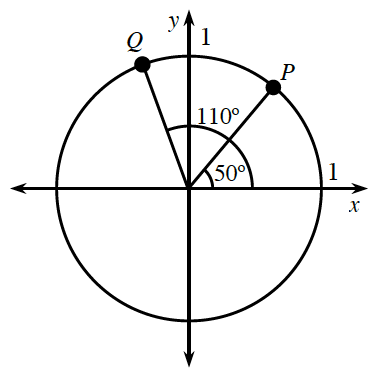 circle with coordinates P and Q