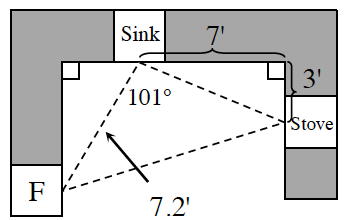 A diagram of a kitchen showing the perimeter of a triangle connecting the Refrigerator F, to the stove and sink.  The distance between F and the sink is 7.2 feet.   The interior angle of the triangle at the sink is 101 degrees. Along the counter edges and the distance from the sink to the stove forms a right triangle. The leg on the sink side is 7 feet. The leg on the stove side is 3 feet.