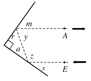 An entry light ray hits one mirror side through point E at an angle, x, to the mirror side. It bounces off to the opposite corner side with an angle, z, between the entry ray, and bounce ray, and angle a, between the mirror side and bounce ray. It bounces off again, creating an exit ray away from the mirror passing through point A, leaving 3 angles, r, between the mirror side and the bounce ray, y, between  bounce ray and exit ray, and m, between the mirror and exit ray.
