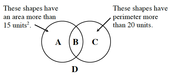 "2 overlapping circles, left, labeled ""These shapes have an area, more than 15 square units"", right labeled ""These shapes have perimeter, more than 20 units"". 4 regions labeled as follows: inside left circle, A, inside the overlapping region, B, inside right circle, C, and outside circles, D."