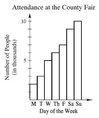 Bar Graph Titled Attendance at the County Fair and labeled Day of the Week on the horizontal axis with the following labels on each bar: M, T, W, R, F, Sa, Su. The vertical axis is scaled in ones from 0 to 10 and labeled Number of People (in thousands). Starting at the left, the bars have the following heights: 2, 3, 5, 6, 7, 9, and 10.