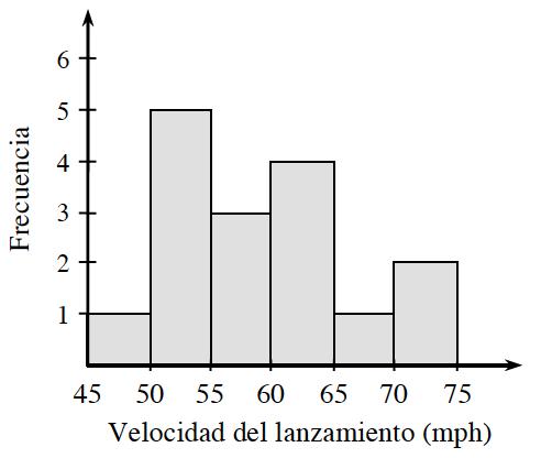 Un histograma con el eje x rotulado, Velocidad de lanzamiento en millas por hora, con escala de cinco en cinco, de 45 a 75; el eje ye rotulado Frecuencia. Empezando a la izquierda, cada segmento tiene las siguientes alturas de barra: 1, 5, 3, 4, 1, 2.