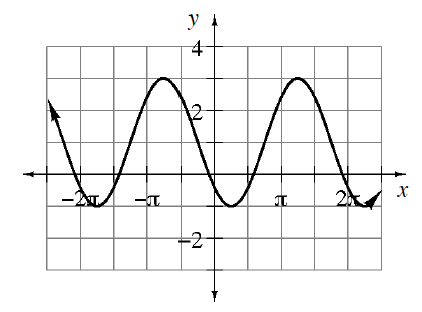 Periodic curve, x axis scaled from negative 2 pi to 2 pi, with 4 visible turning points at (negative 7 fourths pi, comma negative 1),  (negative 3 fourths pi, comma 3), (1 fourth pi, comma negative 1), & (5 fourths pi, comma 3).