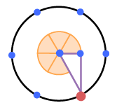 Circle with 6 points evenly spaced around the circle, so that 2 are on the far right & left sides, all are blue except the one in fourth quadrant which is red, right triangle hypotenuse is radius from center to red point, horizontal leg is on right horizontal radius, co-terminal angle from horizontal leg to radius, divided into 5 equal sectors, shaded orange.