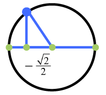 Circle with horizontal diameter, point in second quadrant, about 2 thirds up from left diameter endpoint, right triangle with hypoteuse between center & point, horizontal leg on negative x axis, labeled negative 1 half times square root of 2.