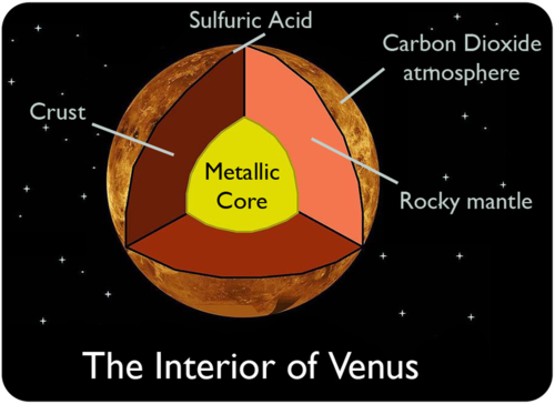 Inner Planets | Earth Science