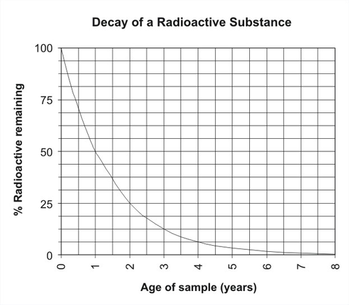 Radiocarbon dating is a method used for dating wood, bones.