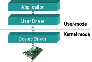 Device driver architecture graphic: on top, application; under that, user driver; under that, device driver.