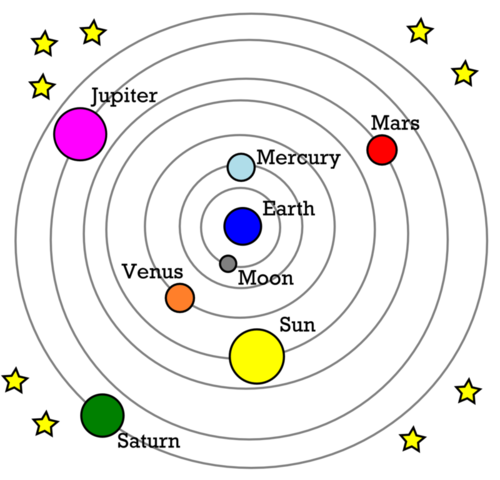 Earth Hoax Part 1 Of 2 Dont Spin Out additionally 30417 Parallax furthermore Projekt Na Fizyke in addition L2 further 1. on ptolemy diagram of solar system