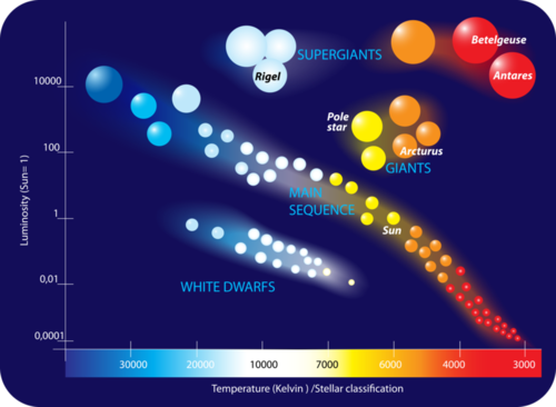 Stars | Earth Science