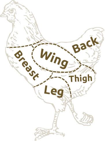 poultry cut chart